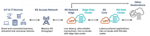 5G Networks and Edge Computing