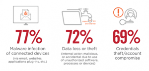 SaaS-related threats that generate most concern