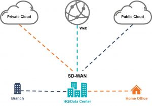 Network Architecture Before SASE (Secure Access Service Edge)