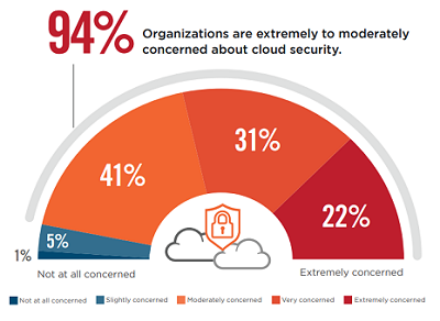 survey on CISO concerns and plans for Cloud/SaaS security
