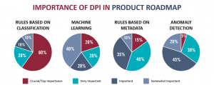 Importance of DPI in Product Roadmap