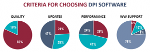 The Future of Deep Packet Inspection: Key Findings from the Enea DPI Survey