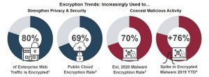 Encryption Trends