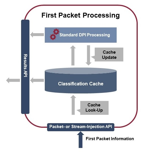 Enea's Unique Solution for First Packet Classification