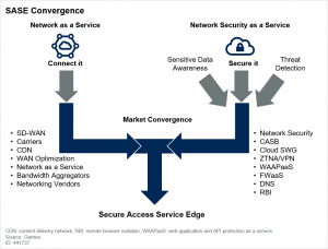 Secure Access Service Edge Convergence Gartner