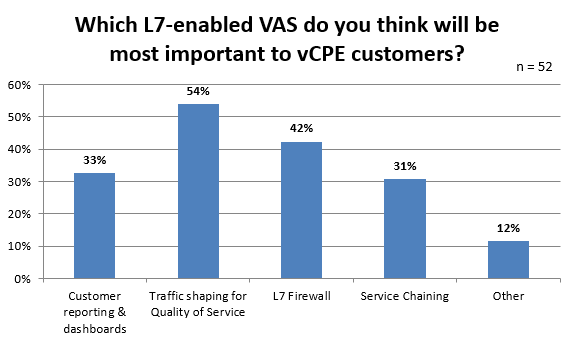 Which L7-enabled VAS do you think will be most important to vCPE customers?