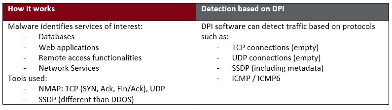 Deep Packet Inspection for Lateral Movement Detection
