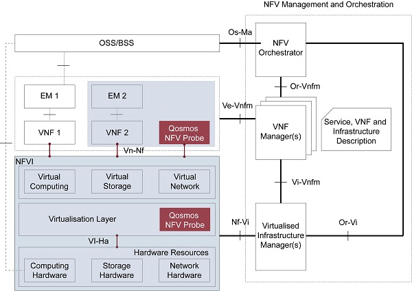 New Approach to NFV Monitoring Qosmos Diagram