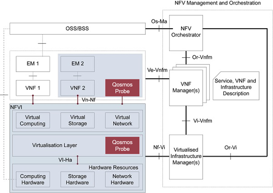 Implementation example based on NFV reference architecture