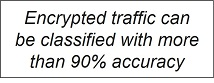 Encrypted traffic can be classified with more than 90% accuracy
