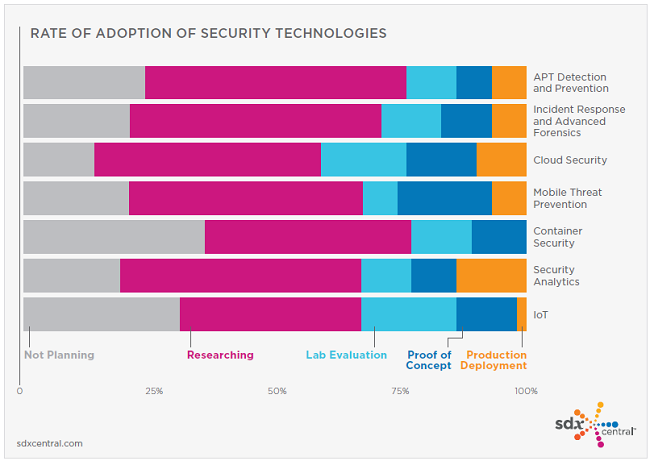 Rate of Adoption of Security Solutions