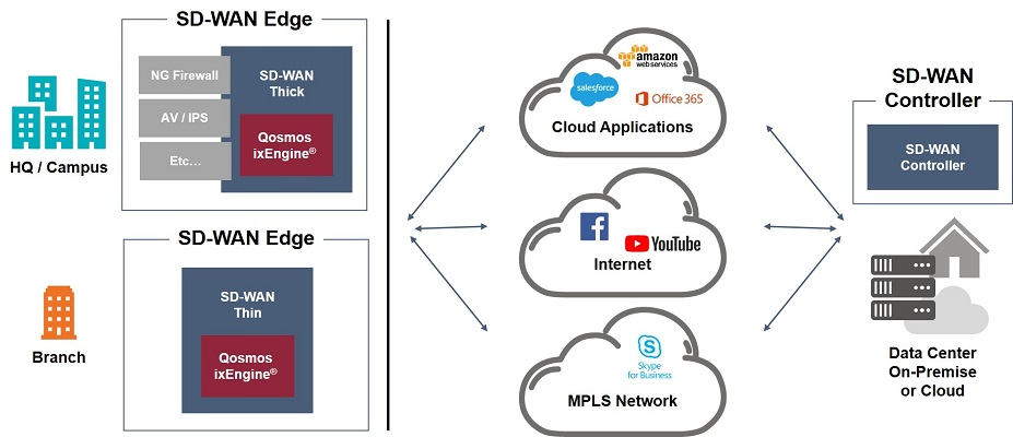 Qosmos ixEngine provides application awareness to improve SD-WAN routing and security functions