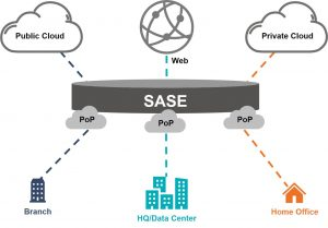 Network Architecture With SASE (Secure Access Service Edge)