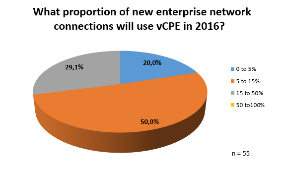 What proportion of new enterprise network connections will use vCPE in 2016?